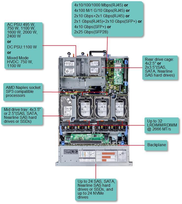 Новые серверы Dell с процессорами AMD Epyc