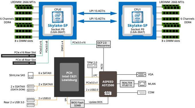 Три новых сервера Gigabyte высокой плотности
