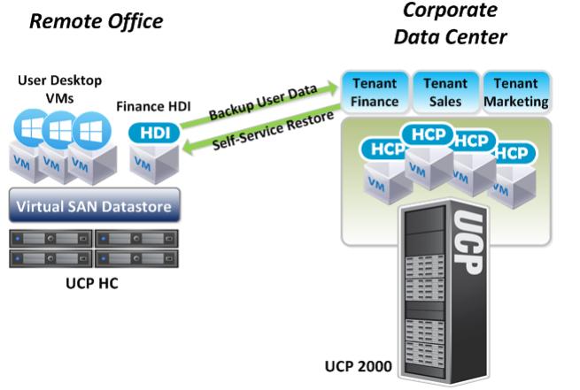 Эффективная ИТ-инфраструктура удаленных офисов и филиалов